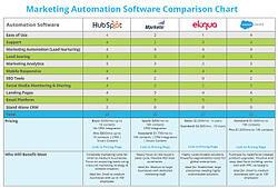 marketing_automation_comparision_chart