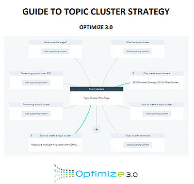 Guide to Topic Clusters and Pillar Pages